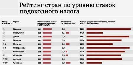 Средняя заработная плата в латвии