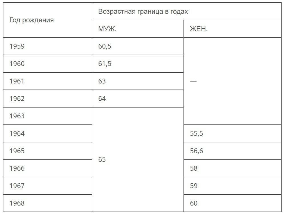 Пенсионный возраст в разных странах мира, таблица выхода