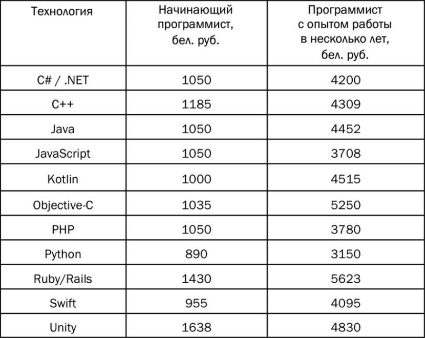 Заработная плата it-специалистов в сша