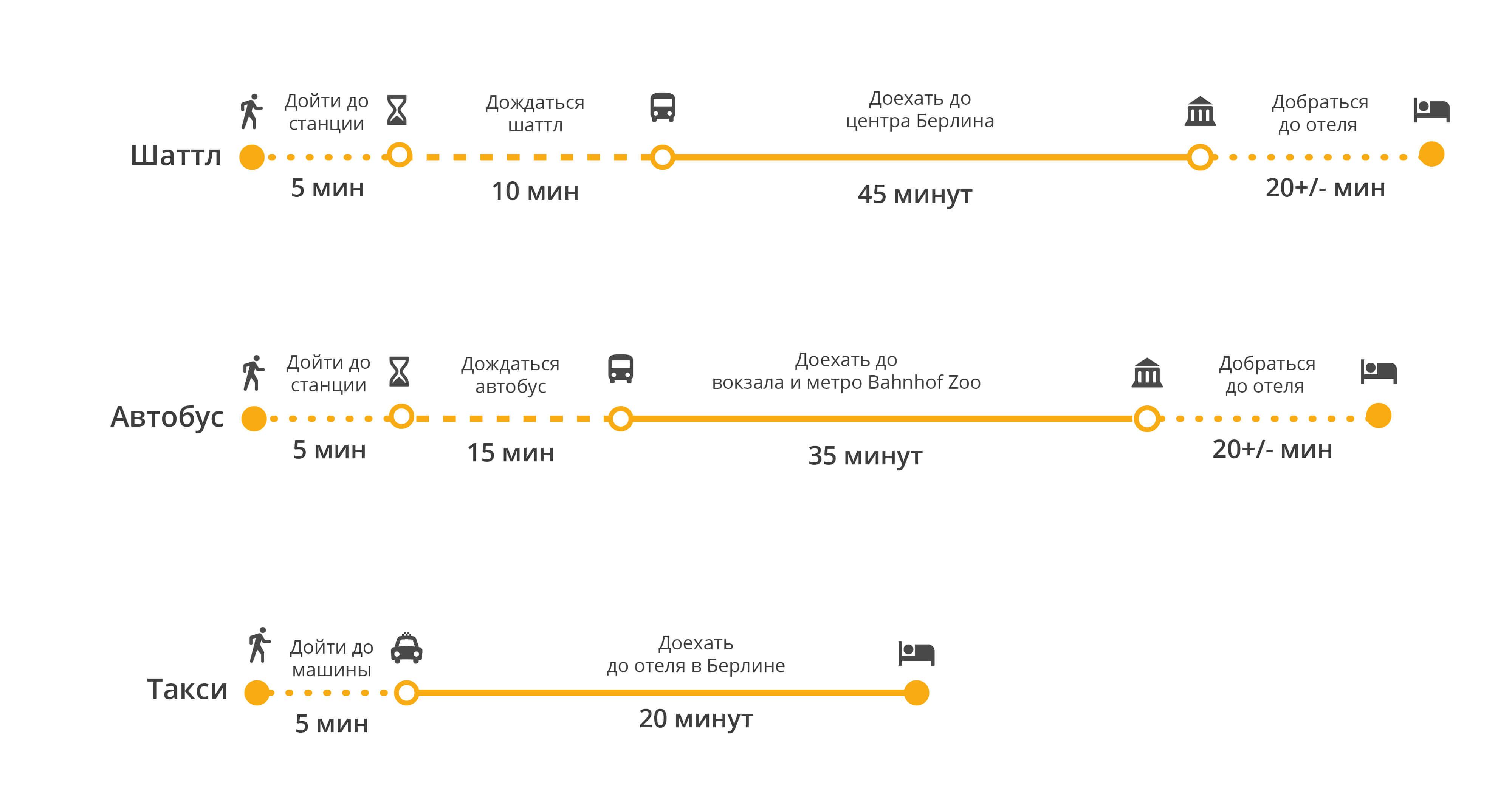 Как добраться из вильнюса в берлин: самолет, поезд, блаблакар, автобус. расписание рейсов, бронирование билетов dobiraemsya.ru - энциклопедия маршрутов