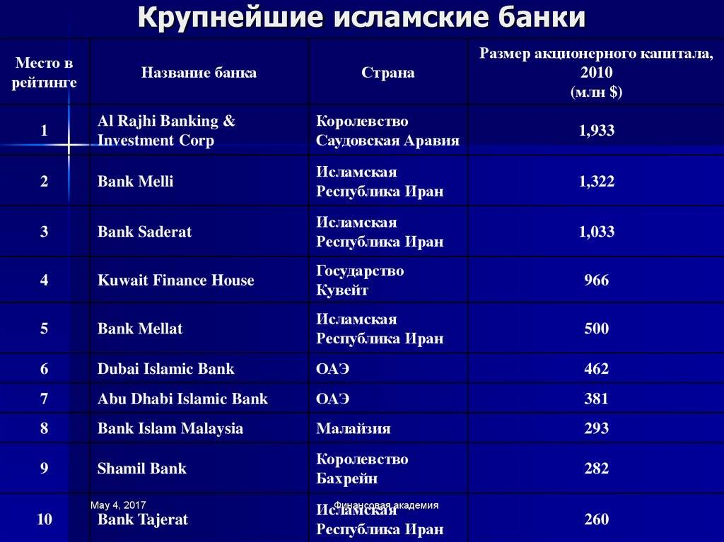 Можно ли взять кредит в иностранном банке