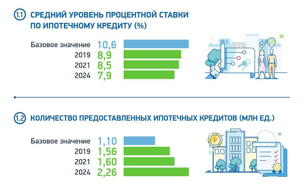 Как рефинансировать ипотеку в 2021 году | новости