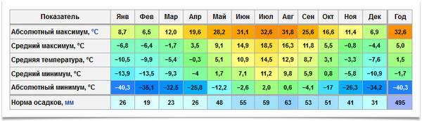 Сравнение россии и великобритании в таблицах: образование, культура, здравоохранение, климат