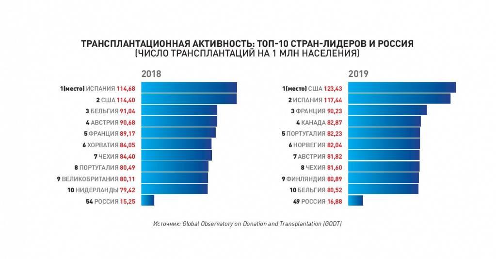 Органы для трансплантации: почему их так мало в германии | белорусский партизан