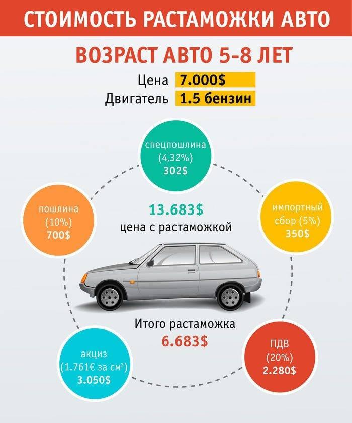 Как правильно растаможить подержанное авто из германии | eavtokredit.ru