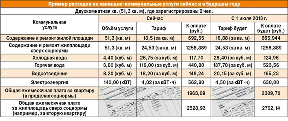 Четыре изменения в правилах оплаты коммунальных услуг с января 2021 года
