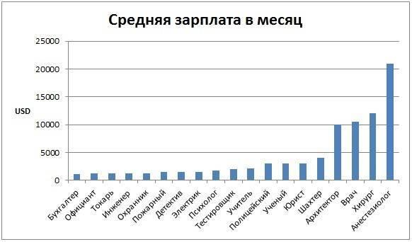 Средняя зарплата в нью-йорке по профессиям | zarplata-es.com
