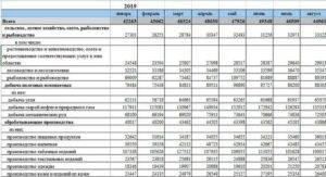 Средняя зарплата в китае в долларах и рублях (инженера, рабочего и других)
