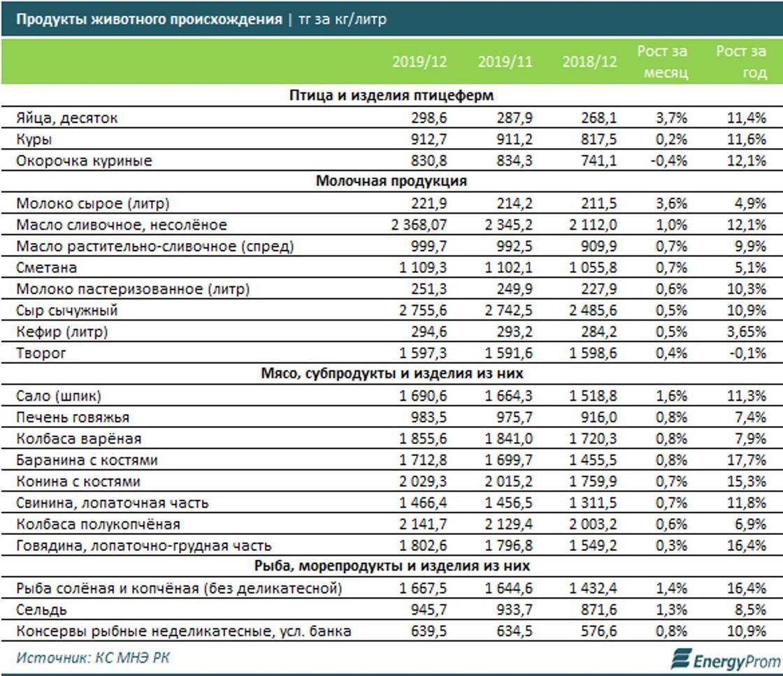 Цены на продукты в болгарии: лето 2020