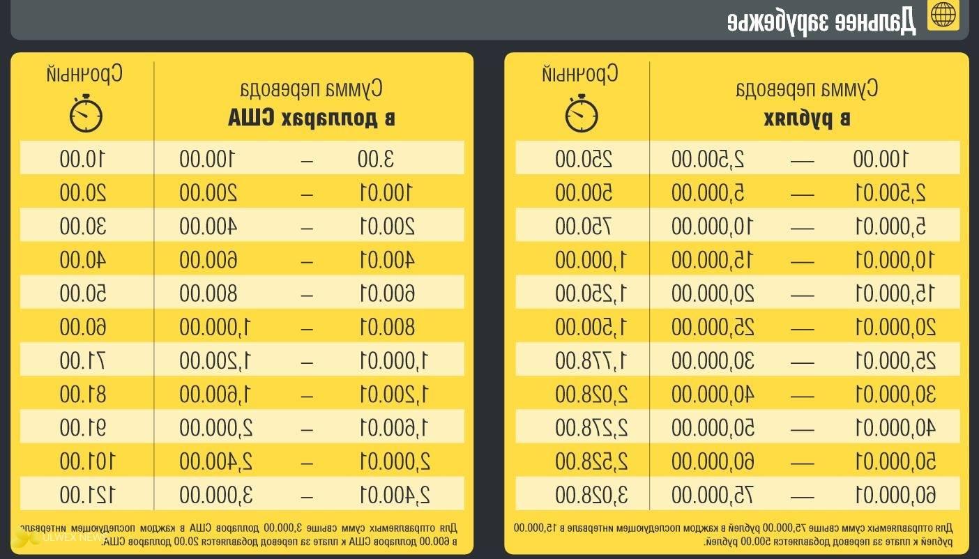 Лучшие способы перевести деньги из испании в россию