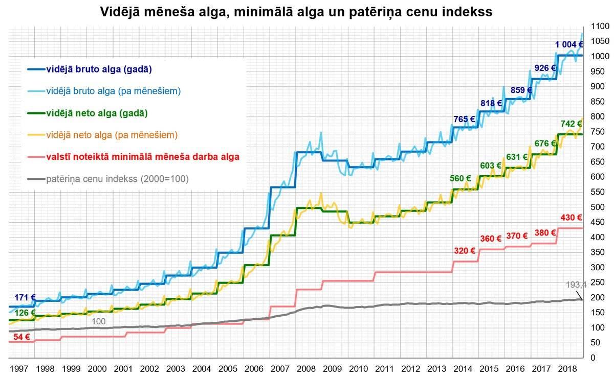 Уровень жизни в латвии, пенсия в этой стране