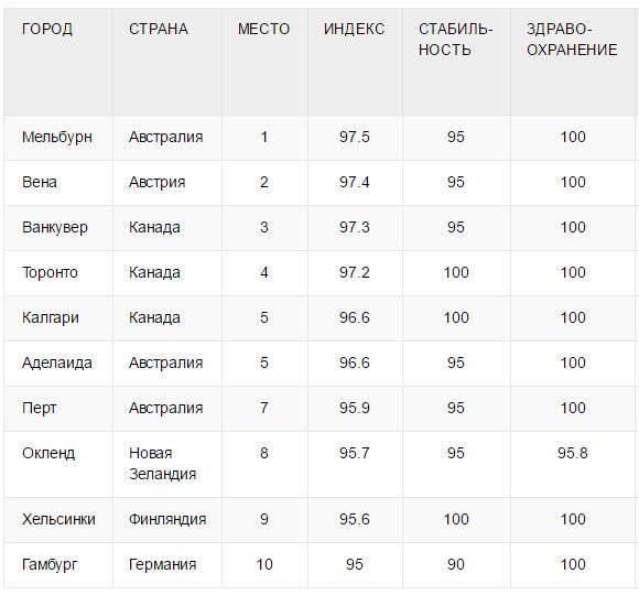 В какой город сша проще всего переехать россиянину: список городов