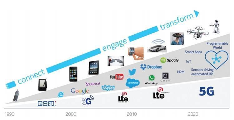 Интернет, мобильная связь и телевидение в израиле