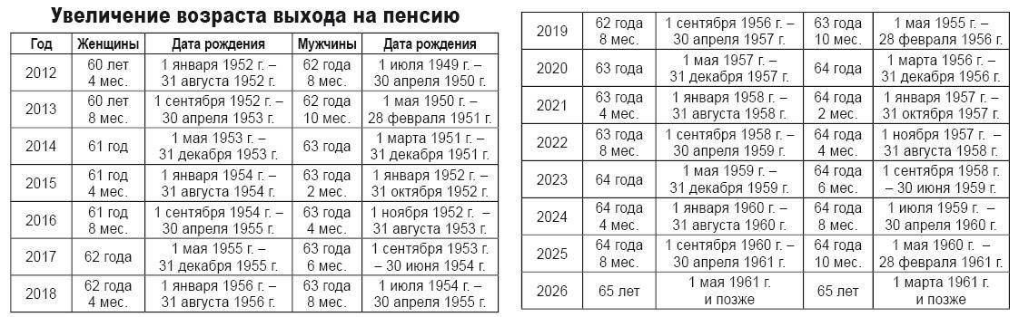 Пенсии в эстонии 2021 году