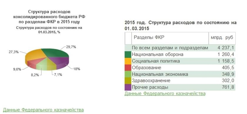 База данных информационно-аналитических материалов государственной думы