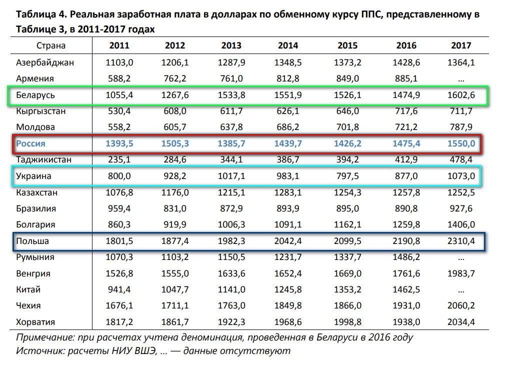 Зарплаты в германии: минимальные и средние зарплаты в германии по профессиям, таблицы зарплат в 2021, 2020 году
