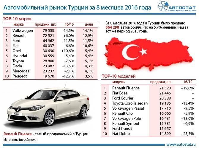Аренда авто в турции: обзор цен и автопрокатчиков крупных курортов