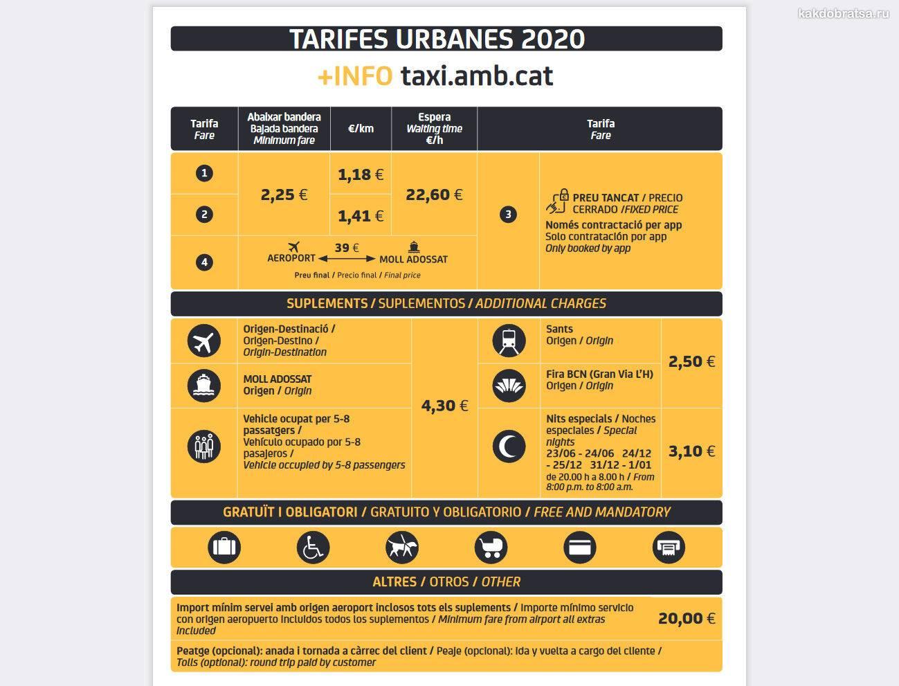 Как поймать и сколько стоит такси в барселоне | путеводитель по барселоне