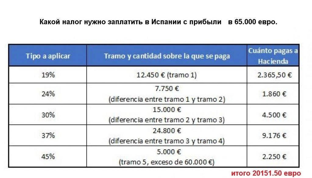 Бизнес в испании – нюансы, налогообложение, виды организационно-правовых форм