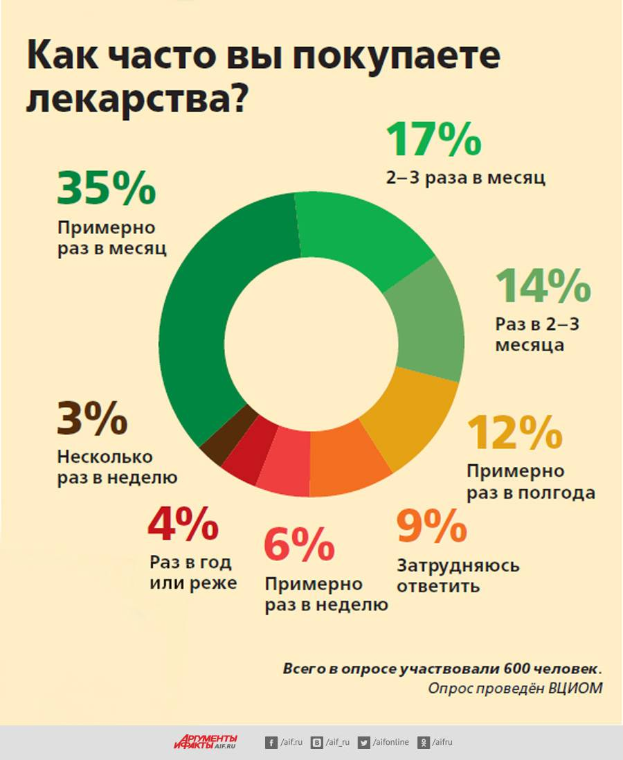 Испанские аналоги российских лекарств
