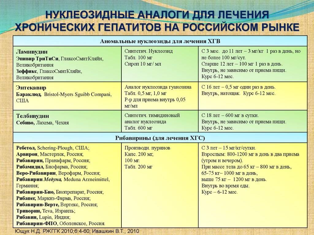 Таблетки и препараты от гепатита с