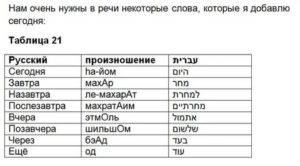 Языки израиля