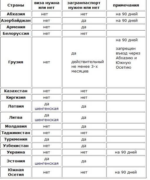 Нужен ли в абхазию загранпаспорт: какие требования для русских при поездке из россии и надо ли иметь иностранное удостоверение ребенку или нет? юрэксперт онлайн