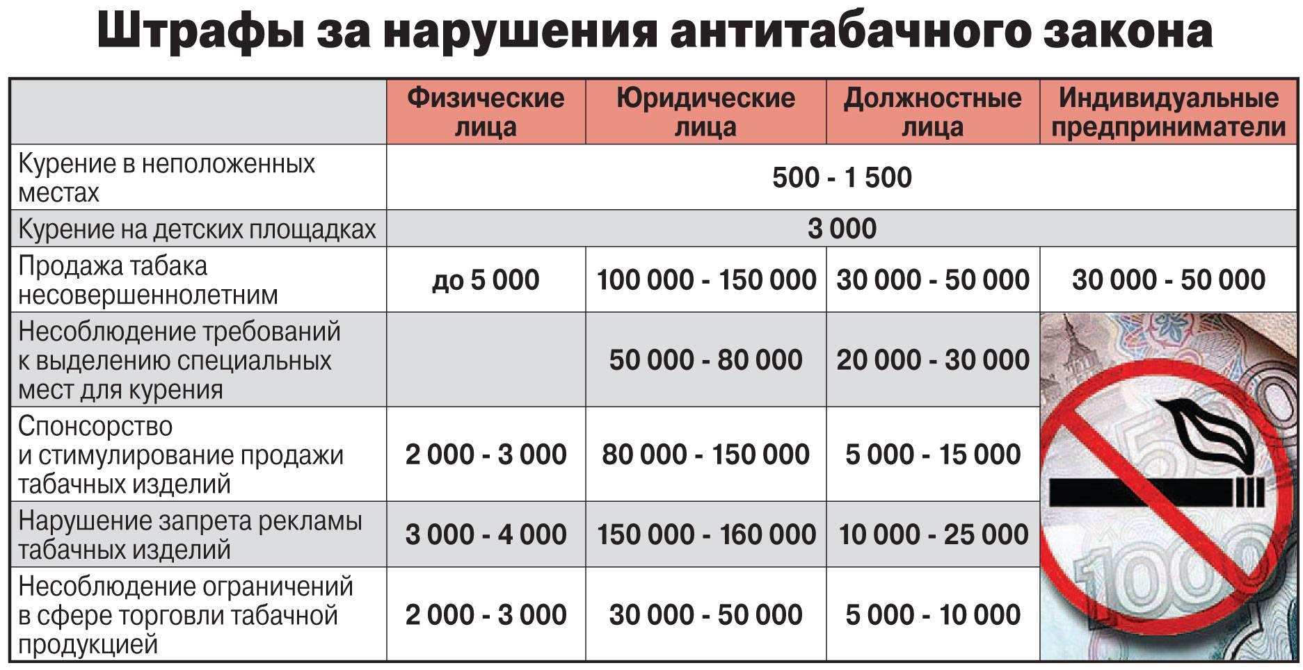 Штрафы за курение 2021: суммы, оплата, запрещенные места