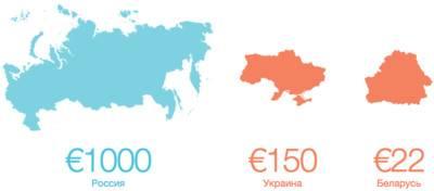 Как перевести деньги из россии в украину в 2021 году?