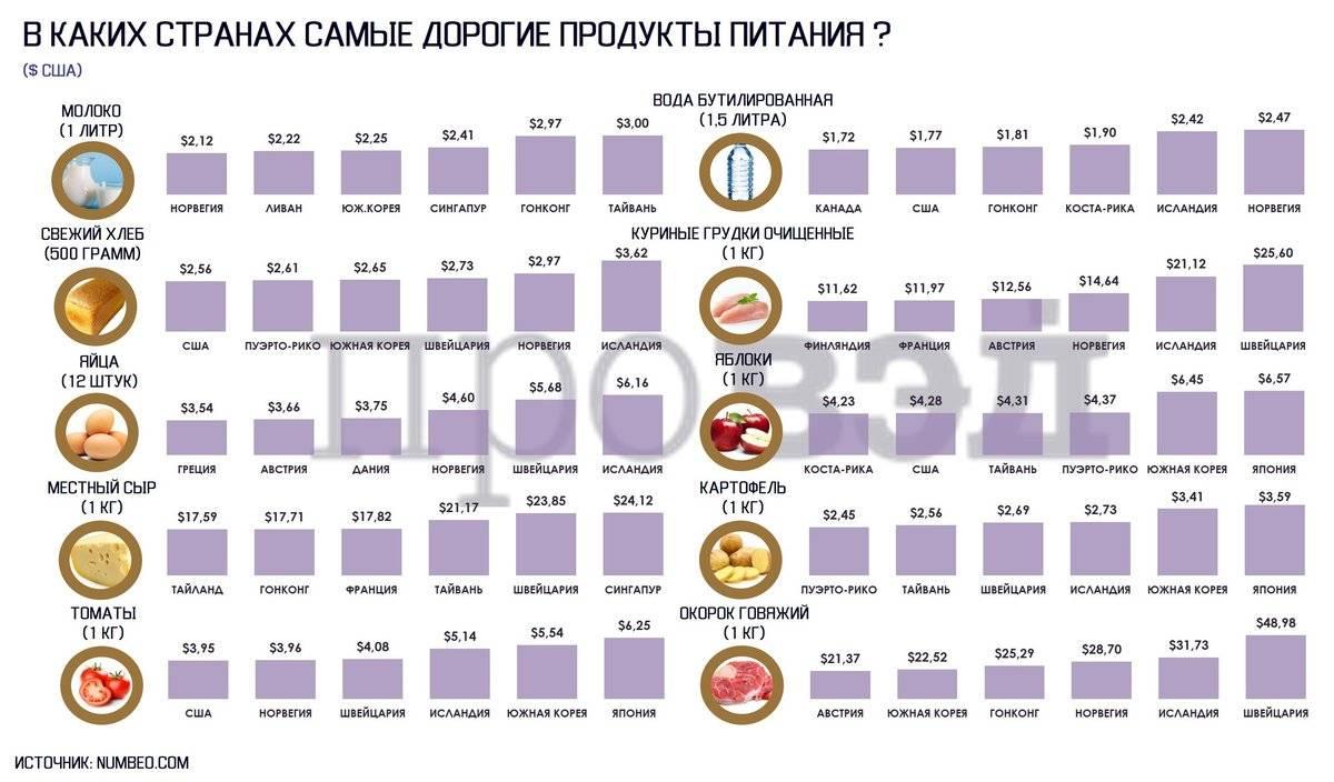 Цены в узбекистане 2021. стоимость еды и продуктов питания.