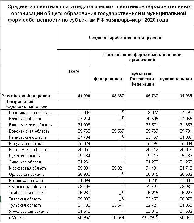 Страна трудоголиков: средняя зарплата в корее