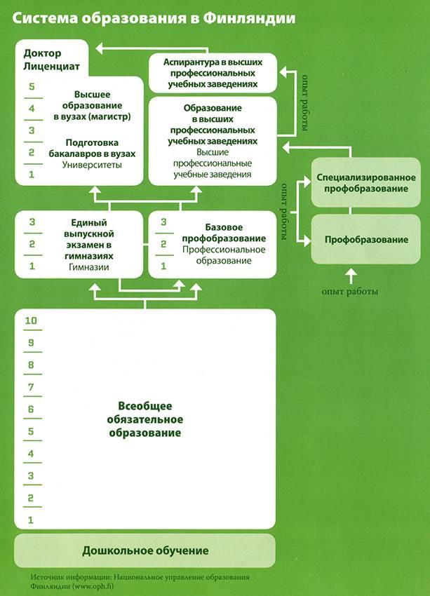 Обучение в финляндии для русских бесплатно после 9 и 11 класса — как получить высшее образование и поступить на учебу: особенности системы — вне берега