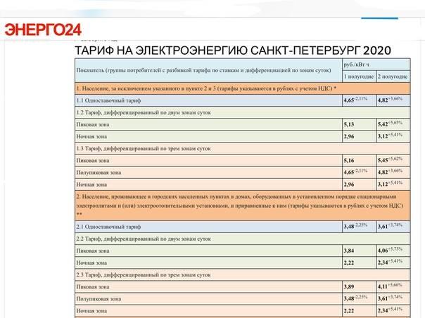 Коммунальные услуги в чехии – поплатки: стоимость газа и электроэнергии, как формируется цена и кто оплачивает платежи за коммуналку