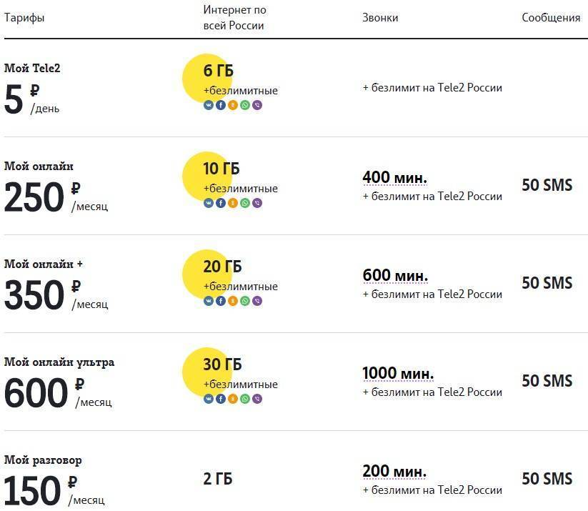 Интернет в польше: мобильный 3g/4g и безлимитный домашний, тарифы и цены от плей, т-мобайл, хея, а также, какой оператор лучше?