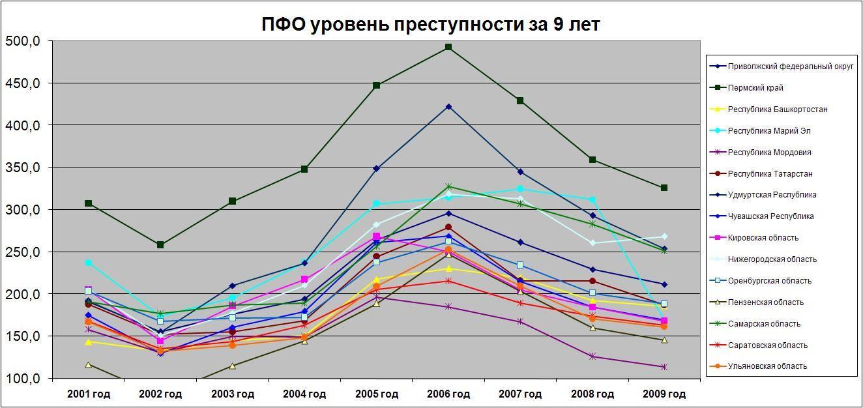 Статистика преступности - wiki yours
