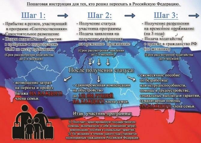 Программа переселения соотечественников в россию в 2021 году