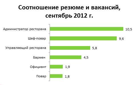 Зарплаты бармен официант в россии. средняя зарплата бармен официант в россии, статистика trud.com