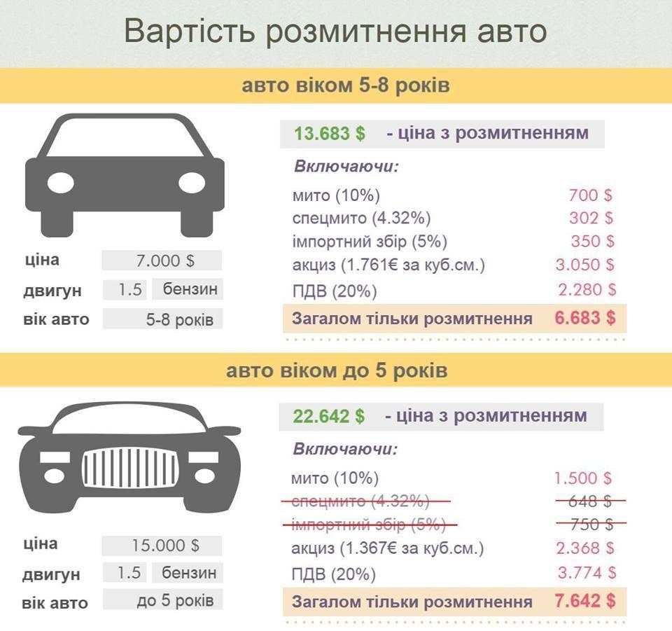 Как растаможить автомобиль в россии в 2021 году – калькулятор стоимости и список документов