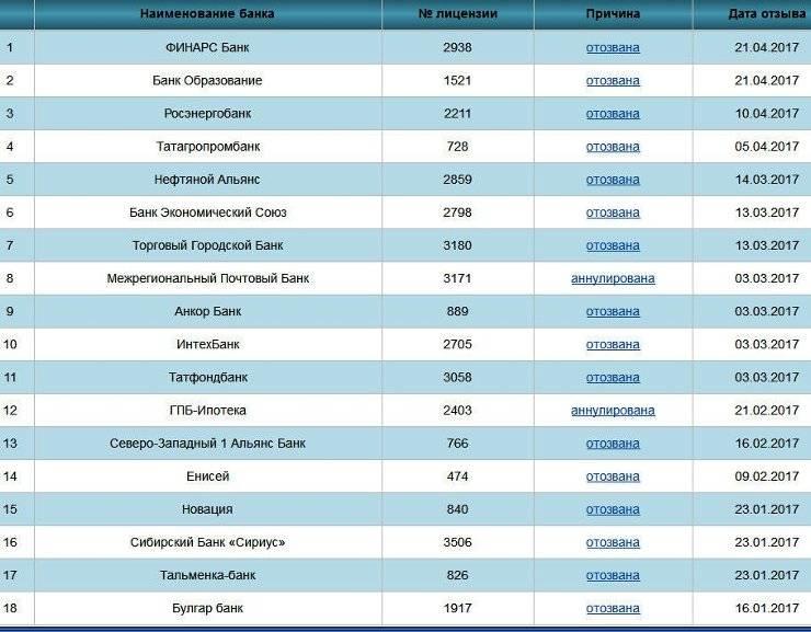 Как работает банковская система турции в 2021 году