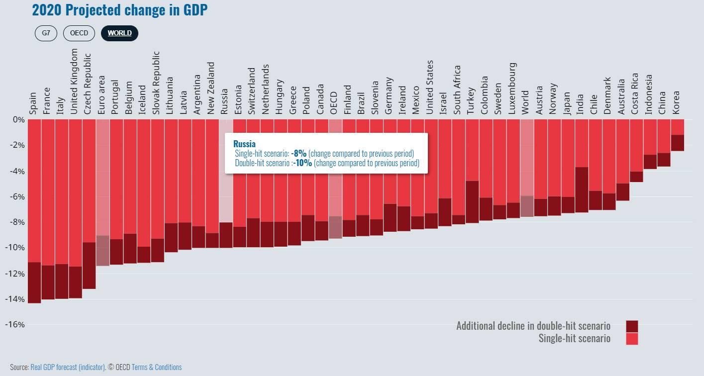 Экономика латвии в 2021 году: уровень развития, состояние отраслей