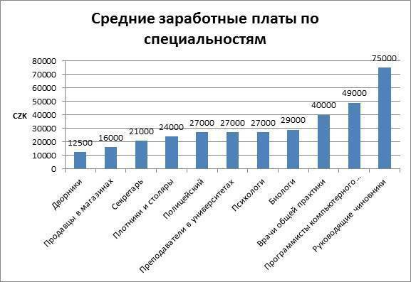 "Зарплата в чехии в 2020 году: размер чешских зарплат по профессиям и регионам ⋆ іа ""єуработа"""