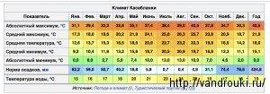 Погода в испании по месяцам - погода на севере и юге испании