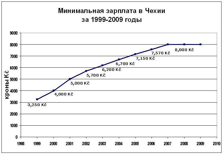 Средние и минимальные зарплаты в европе: таблица зарплат стран евросоюза 2021, 2020 годы