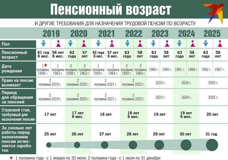 Пенсия в израиле в 2021 году: размер средней и минимальной