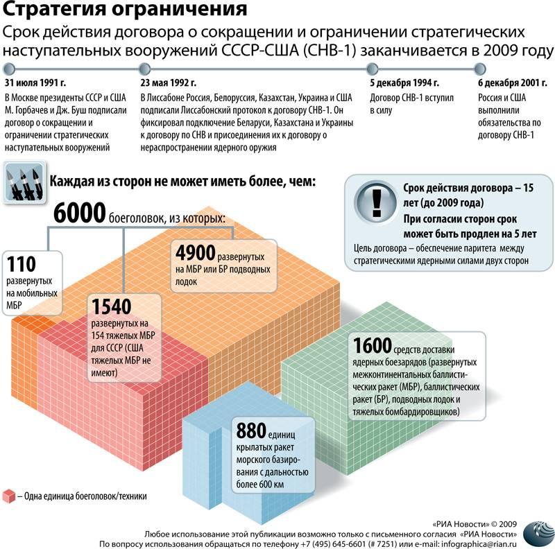 Россия и сша договорились о снижении цен на визы ► последние новости