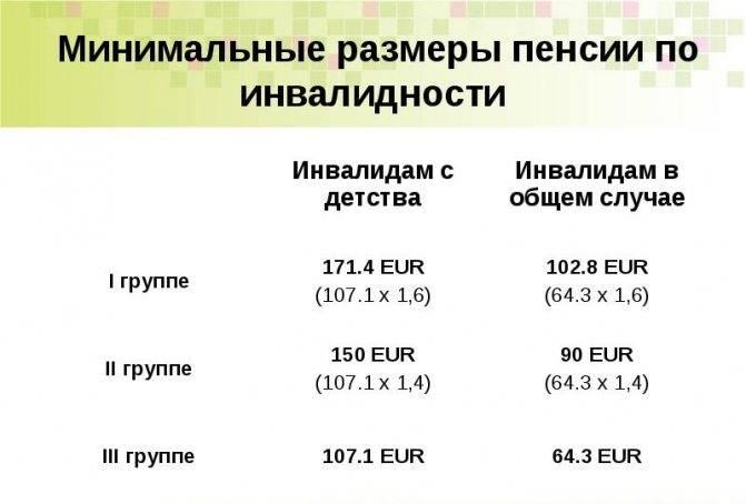 Какая минимальная и средняя пенсия в польше? необходимый возраст, стаж для выхода и получения еmerytura reemigranta