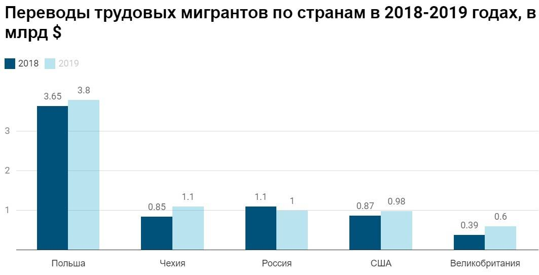 Работа в чехии для русских: вакансии 2021 без знания языка