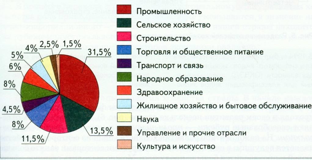Уровень развития хозяйства сша: описание, особенности, характеристики и таблица :: businessman.ru