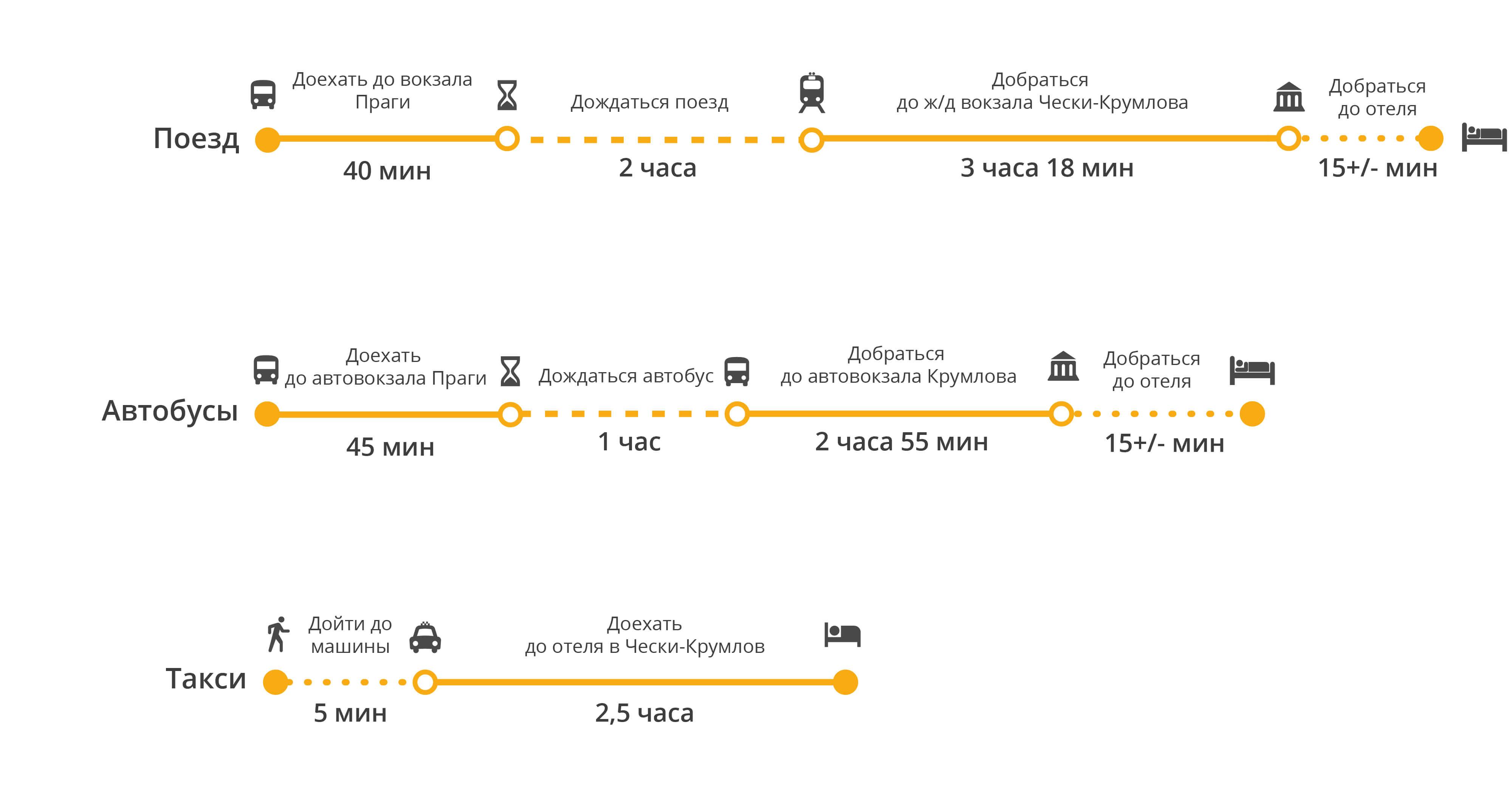 Наш день в чешский крумлов: достопримечательности, что посмотреть, как добраться, отзывы