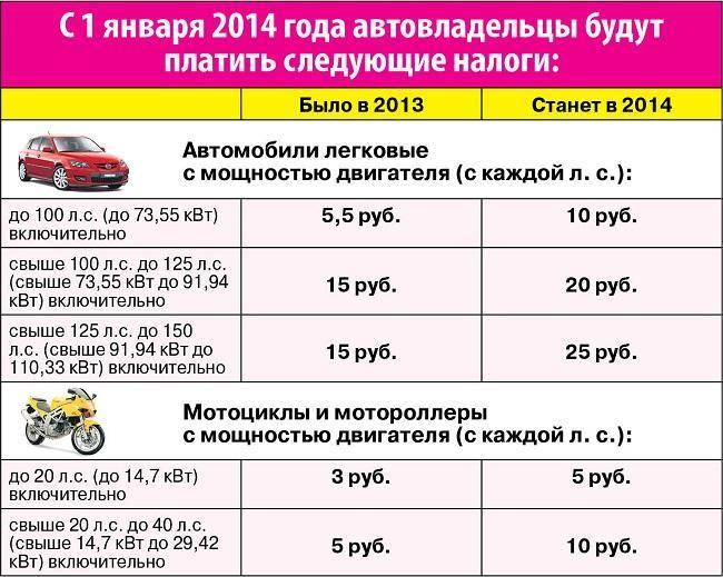 Транспортный налог в республике ингушетия в 2021 году